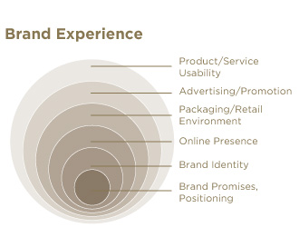 Brand_Experience
