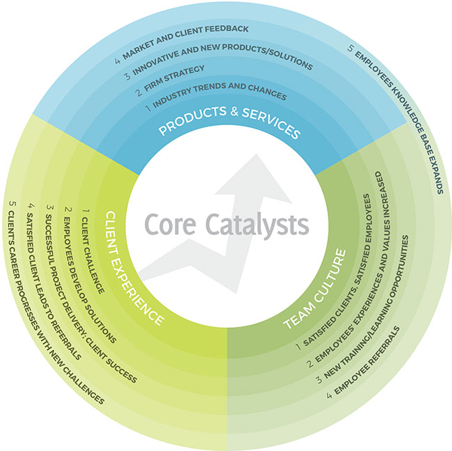 Core Catalysts Business Model graphic
