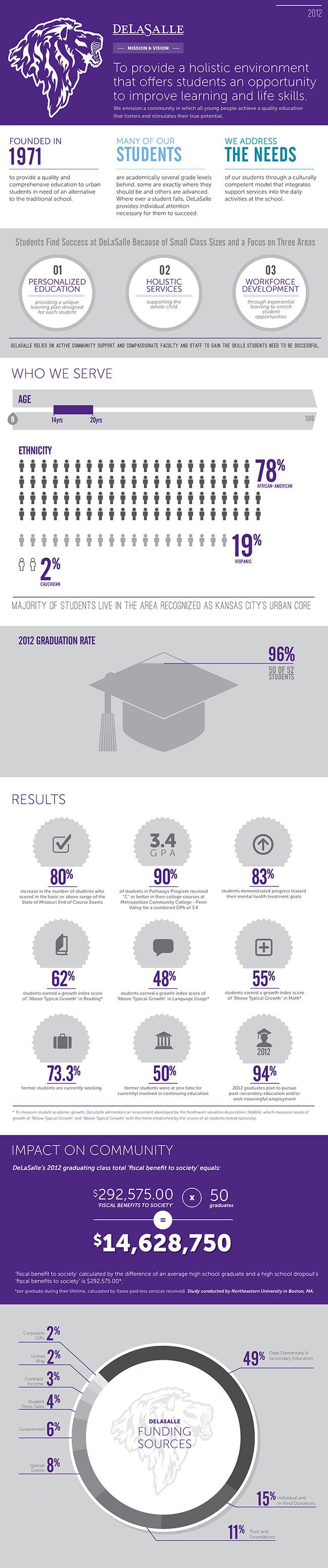 DeLaSalle Infographics