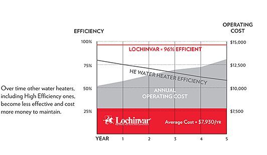 Lexington Plumbing Infographic on Water Heater Efficiency over time.