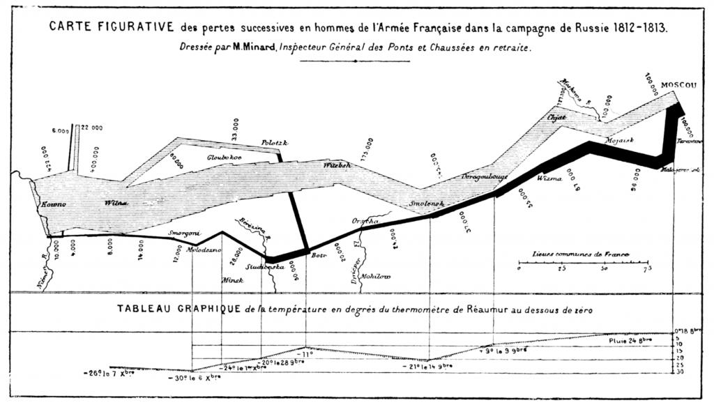 Minard Infographic
