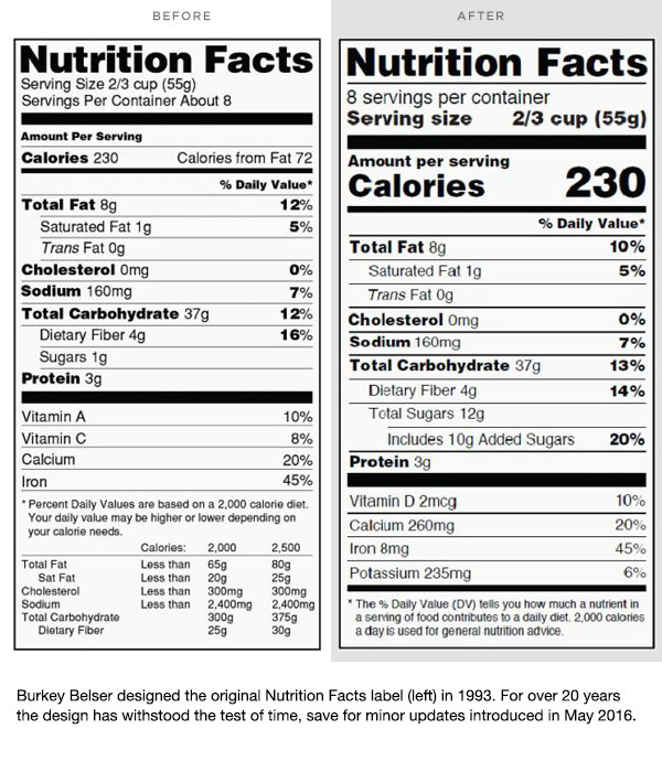 Burkey Belser designed the original Nutrition Facts label (left) in 1993. For over 20 years the design has withstood the test of time, save for minor updates introduced in May 2016.