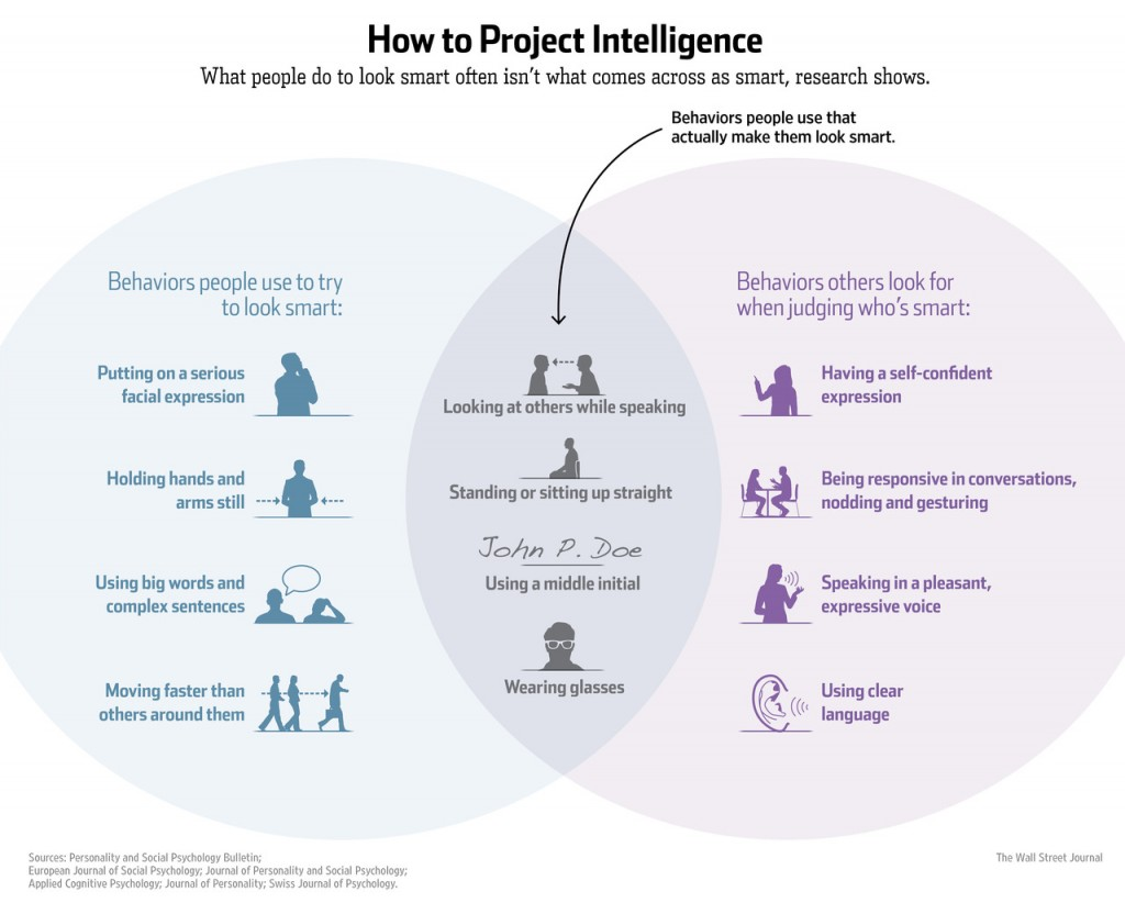 How to Project Intelligence