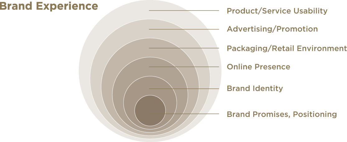 Brand Experience Diagram