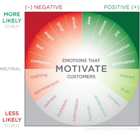 Emotions That Motivate Customers