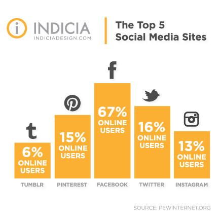 The Top 5 Social Media Sites