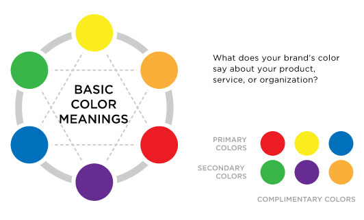 What does your brand's color say about your product, service, or organization?