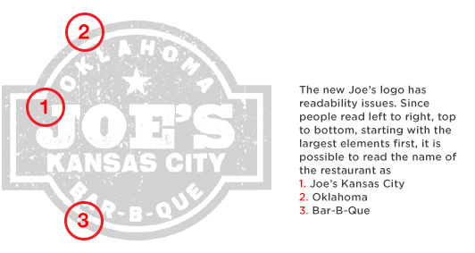 The Joe's logo has readability issues. Since people read left to right, top to bottom, starting with the largest items first, it is possible to read the name of the restaurant as Joe's Kansas City Oklahoma Bar-B-Que.